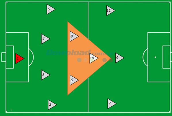 Các sơ đồ đội hình hay dùng trong FIFA Online 3