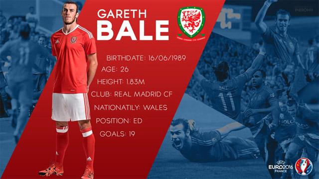 Cầu thủ Gareth Bale