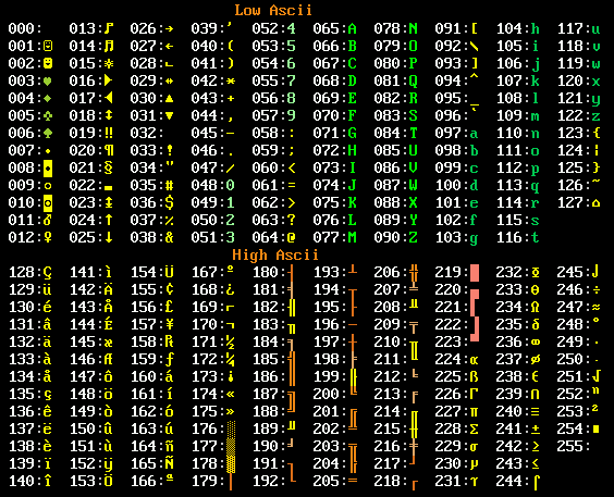 Bảng mã ASCII