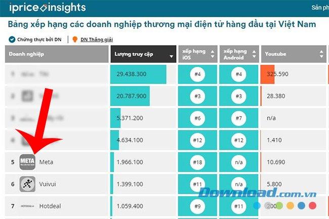 Top các doanh nghiệp TMĐT tốt nhất Việt Nam