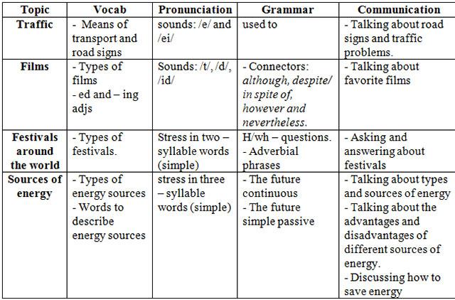 Đề ôn tập môn tiếng Anh lớp 7