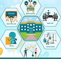 Hướng dẫn quản lý hồ sơ giáo viên trên SMAS