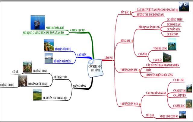 Bản đồ tư duy các khu vực địa hình ở Việt Nam