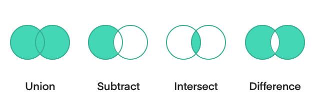 Có 4 thao tác Boolean trong Sketch để bạn tạo shape đặc biệt