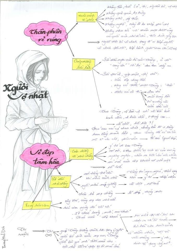 Sơ đồ tư duy  Vợ nhặt - Kim Lân