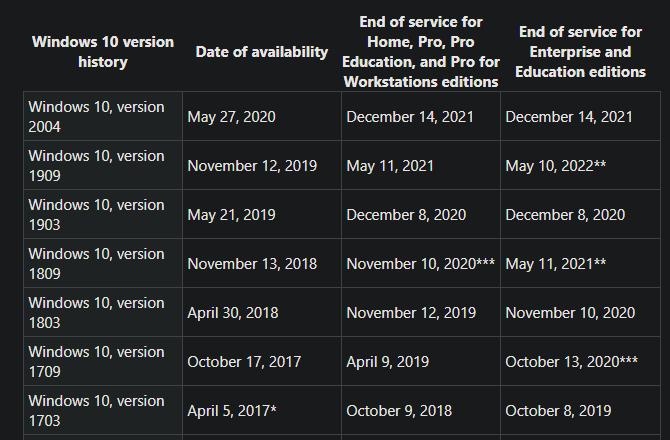 Bảng thông tin về Windows 10