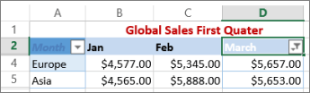 Kết quả lọc doanh thu theo tháng 3 trên Excel