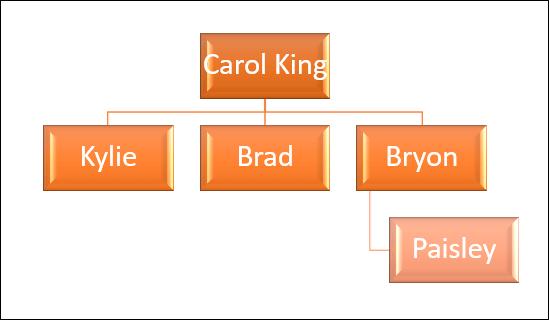 Hoàn tất sơ đồ phả hệ trong Microsoft PowerPoint