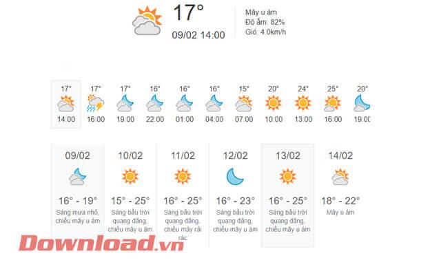 Dự báo thời tiết từ Thanh Hóa đến Thừa Thiên Huế