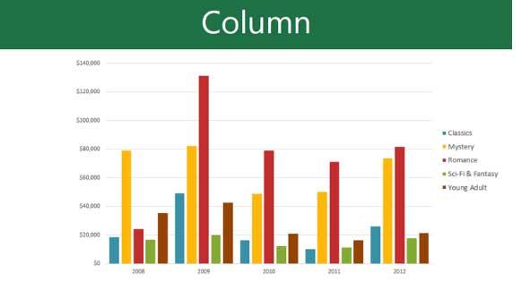 Biểu đồ cột trong PowerPoint