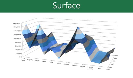 Biểu đồ dạng Surface trong PowerPoint