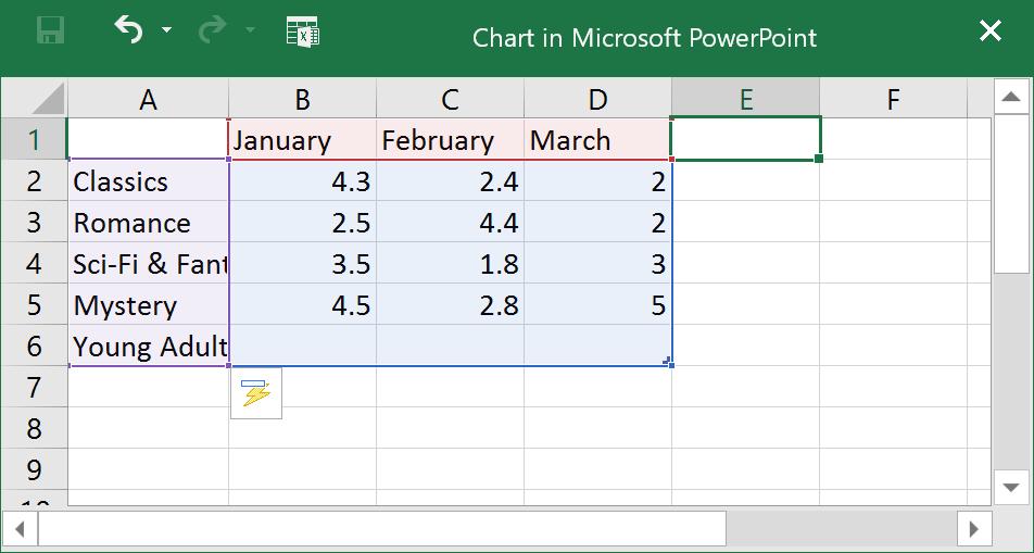 Biểu đồ trong PowerPoint