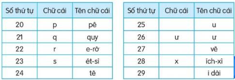 Mot gio hoc 1 Soạn bài Một giờ học (trang 27)