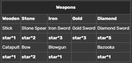 Vũ khí trong Mini World